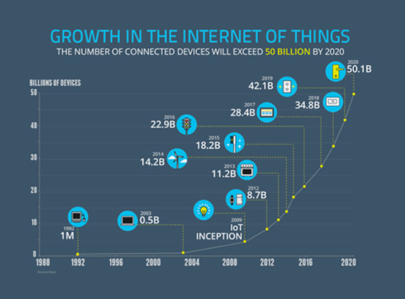 The Last Mile of IoT: Artificial Intelligence (AI)